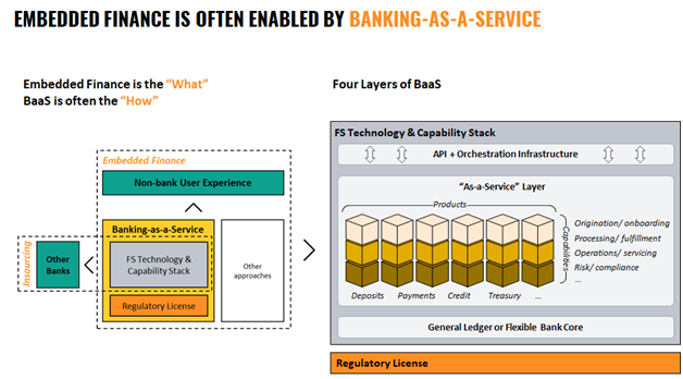 Embedded Finance Explored: How Financial Institutions Can Navigate New Territory 2