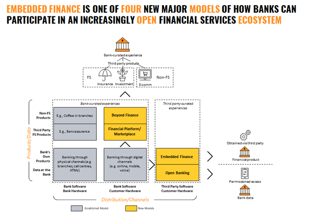 Embedded Finance Explored: How Financial Institutions Can Navigate New Territory