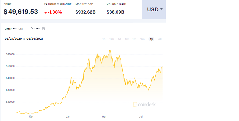 Bitcoin USD price, by Coindesk