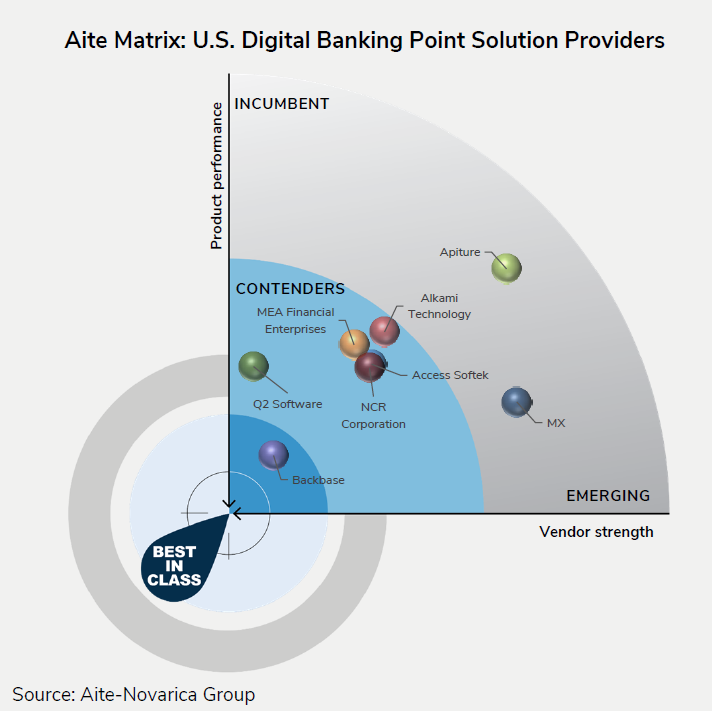 Backbase Takes the Lead As Best in Class Digital Banking Platform in Latest Research from Aite-Novarica